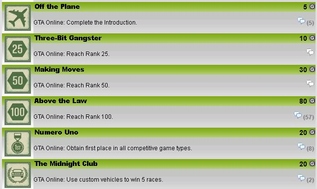 GTA5: Heist Achievement List